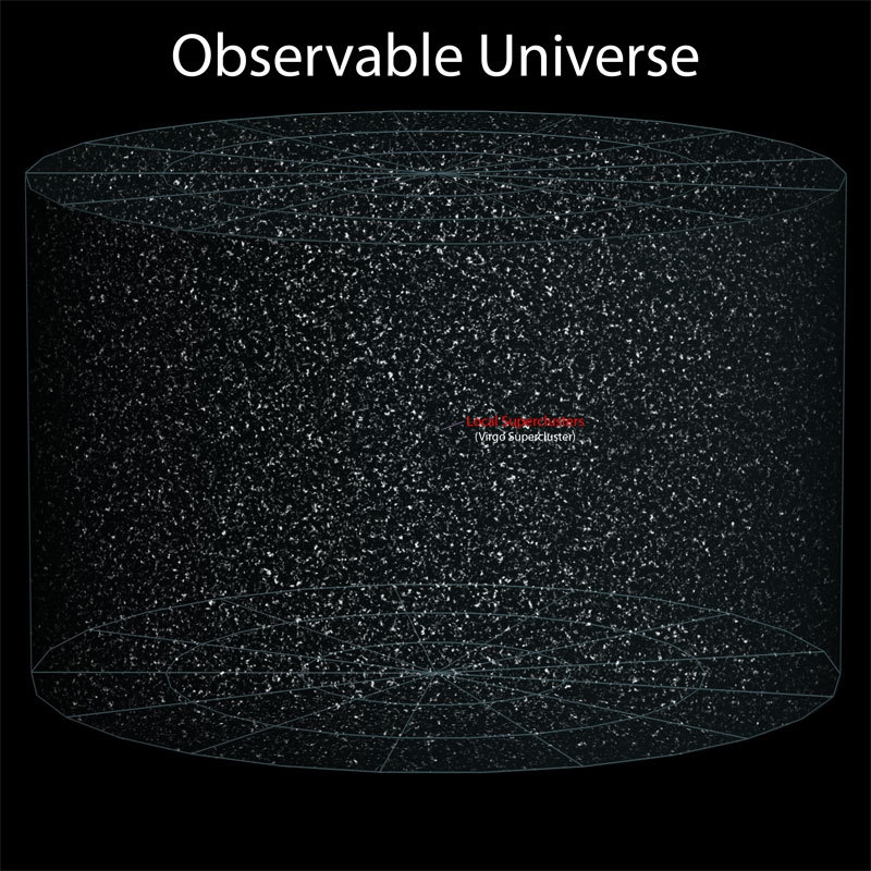 Earth's Location in the Observable Universe от Helen за 23 oct 2012