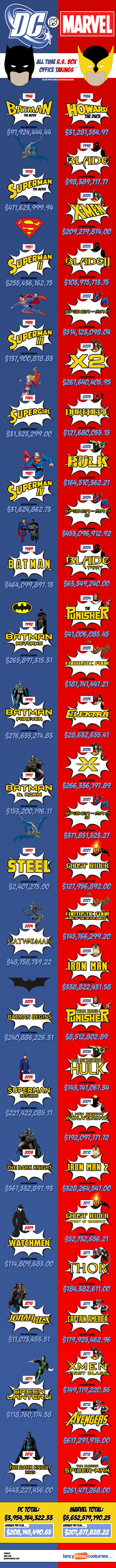Marvel Vs. DC At The U.S. Box Office  от mick за 08 nov 2012
