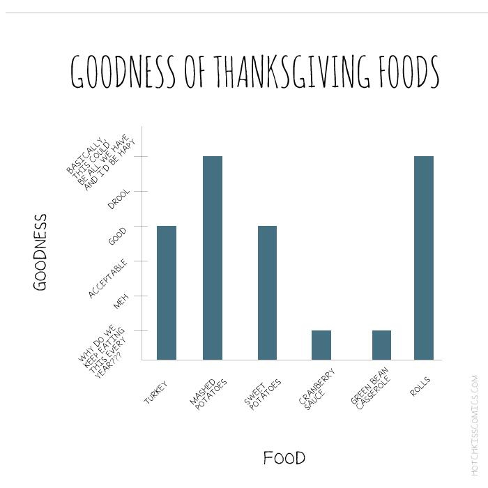 Thanksgiving Day Charts