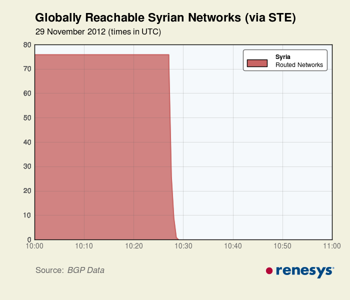 Syria's Internet and Mobile Shut Down
