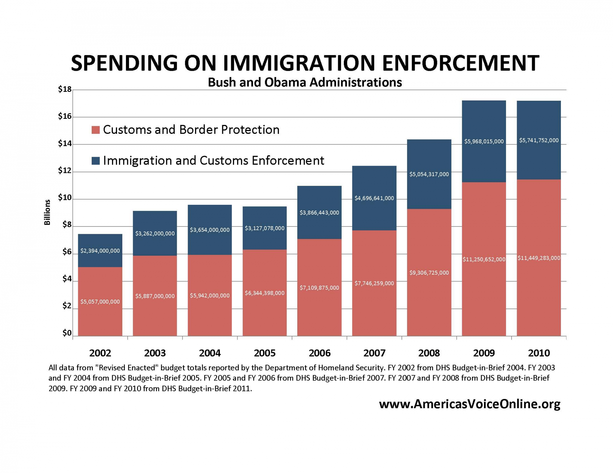 Immigration Costs are Soaring