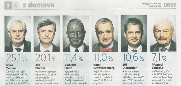 The Czech Presidential Election Beats Obama/Romney Any Day!