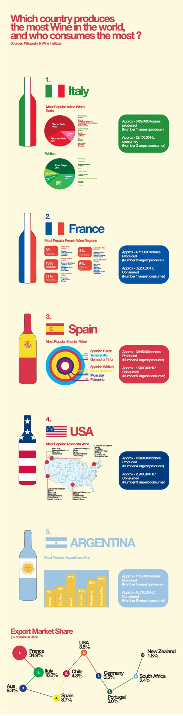 World Wine Consumers