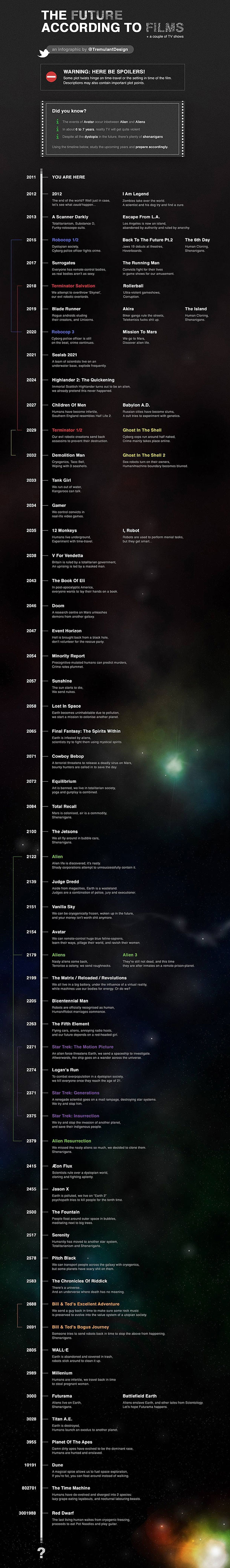 Future According To Sci-Fi Films Infographic