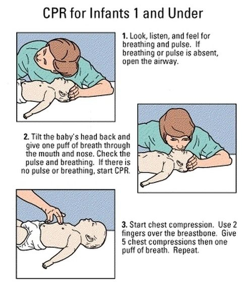 CPR for infants 1 and younger
