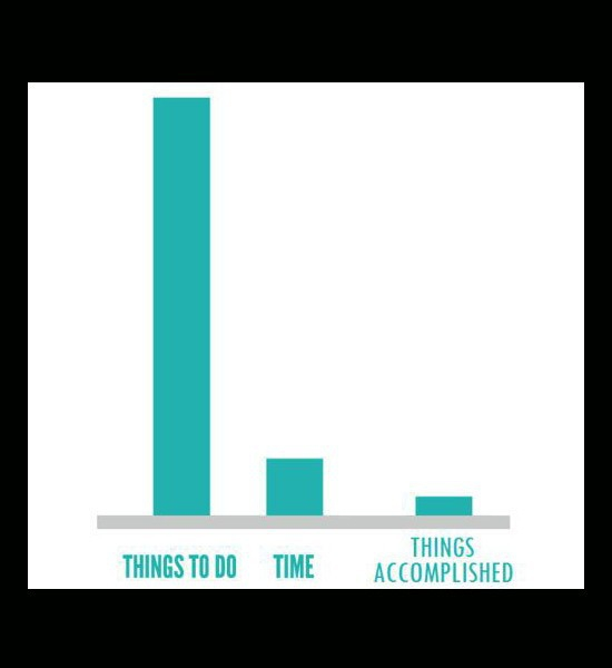 Bar Graph, Things to do
