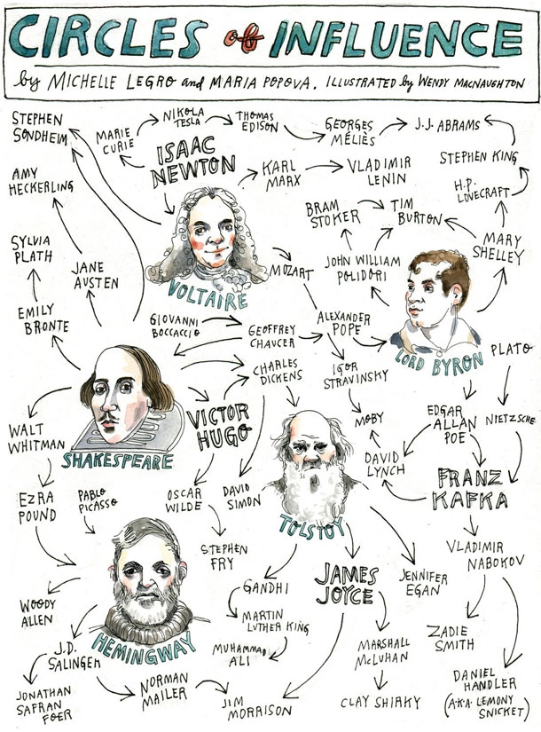 How The World's Greatest Minds Influenced Each Other