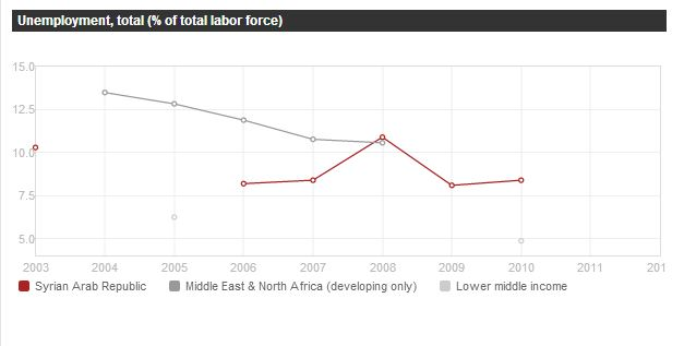 Unemployment Rate arab-countries, history, infrastructure, learning, middle-east, national, need-to-know, news, politics, syria, world